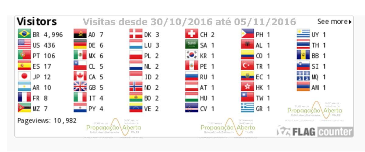visitas-visitantes-flag-counter-flag-counter-propagacao-aberta