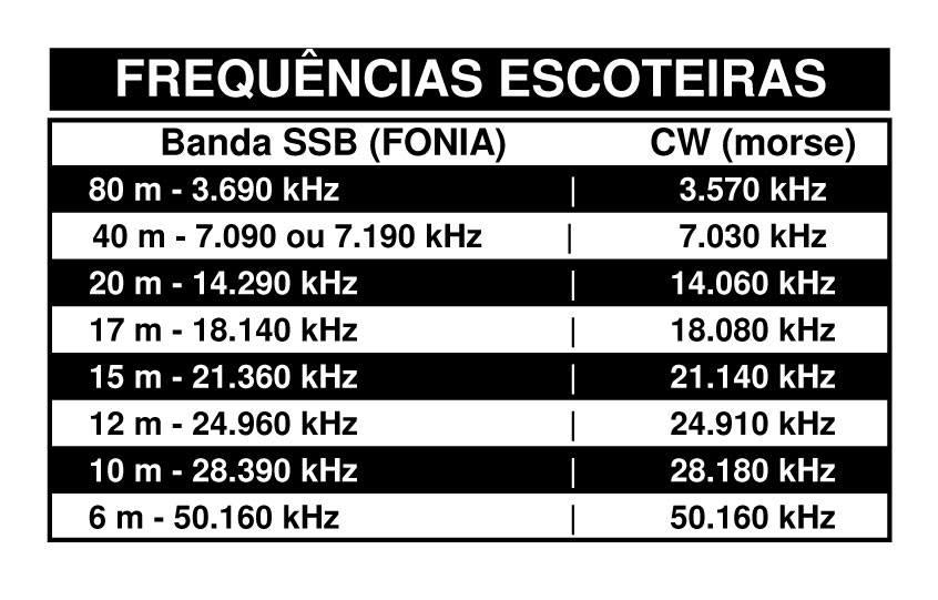 Radioescotismo-Frequências-Escoterias