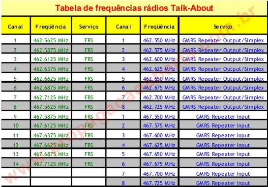 Tabela-de-Canais-e-Frequências-dos-rádios-Talk-About