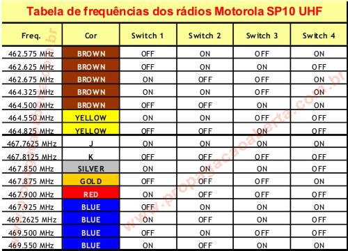 Tabela-de-Canais-e-frequências-dos-rádios-Motorola-SP10-UHF