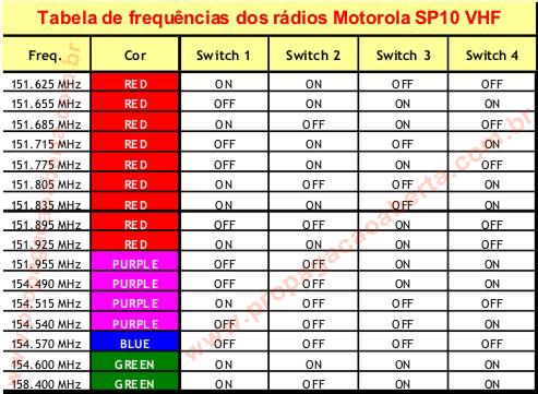 Tabela-de-Canais-e-frequências-dos-rádios-Motorola-SP10-VHF