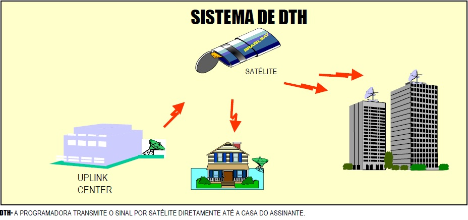 Sistema-DTH