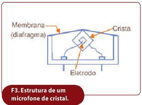 figura_3_conheca_microfones