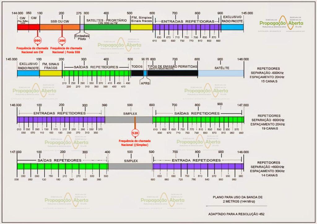 Plano-banda-de-2-metros-144Mhz-Resolução-452-Propagação-aberta-1024x724